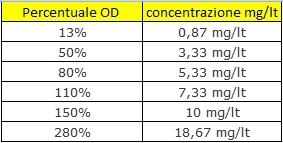 Tabella Ossigeno OD - mg-lt