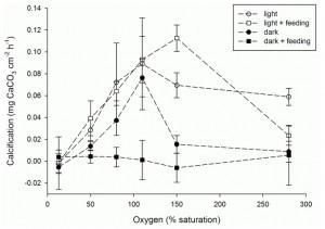 grafico beneficio O2 su corallo