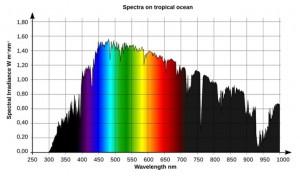 Grafico luce a livello mare
