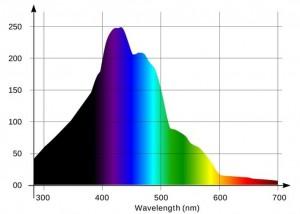 Grafico penetrazione luce in acqua