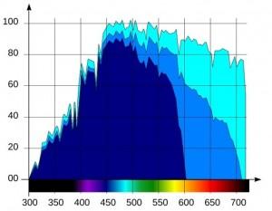 paragoni spettro luce a varie profondità