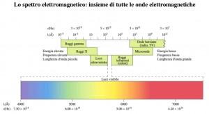 spettro elettromagnetico