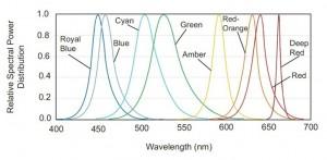 spettro luce led vari colori