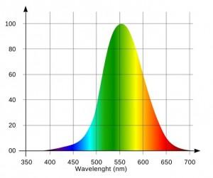 spettro luce occhio umano